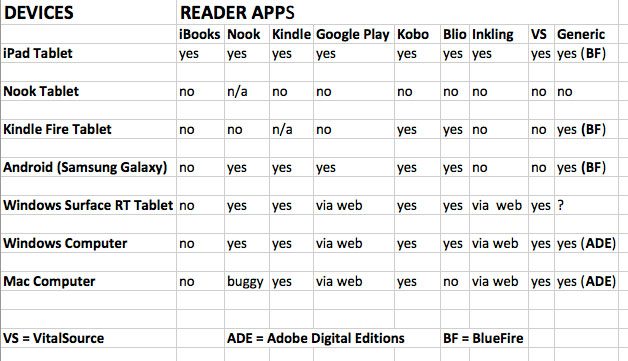 Reader-devices